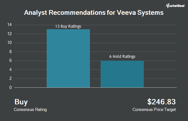 Analyst Recommendations for Veeva Systems (NYSE:VEEV)