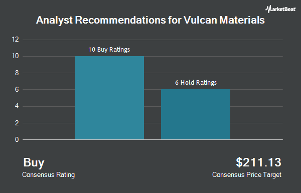 Analyst Recommendations for Vulcan Materials (NYSE:VMC)