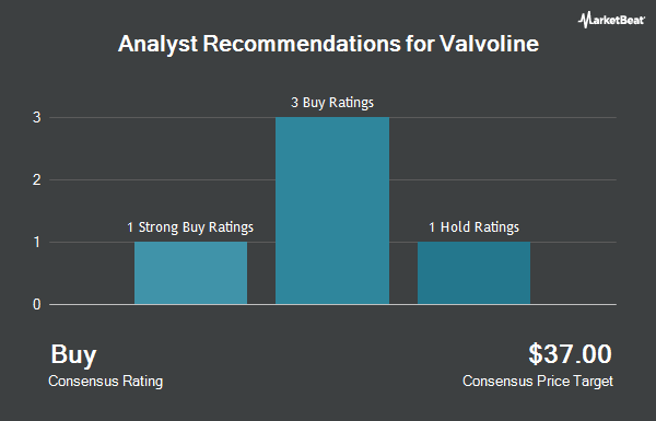 Analyst Recommendations for Valvoline (NYSE:VVV)