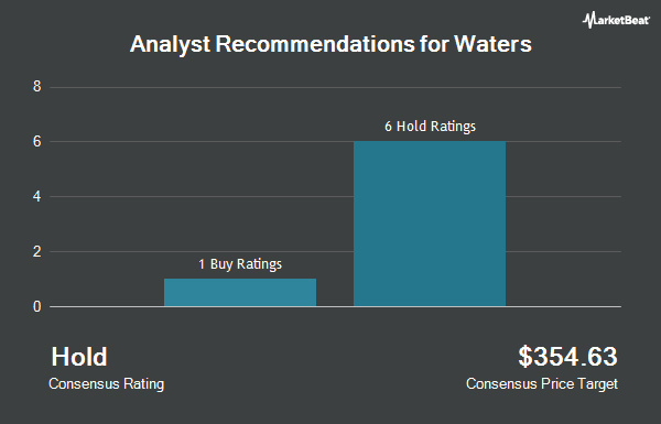 Analyst Recommendations for Waters (NYSE:WAT)