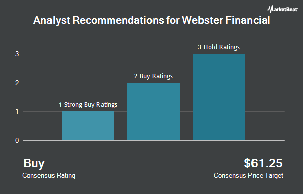 Analyst Recommendations for Webster Financial (NYSE:WBS)