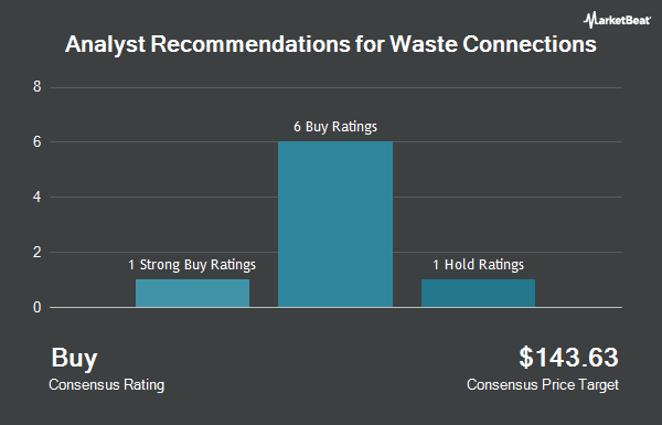Analyst Recommendations for Waste Connections (NYSE:WCN)