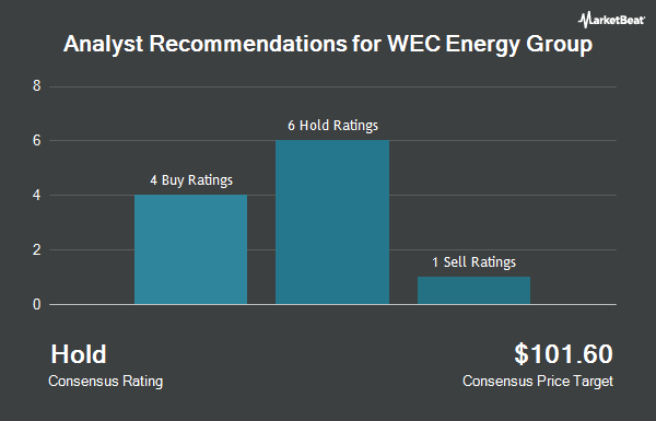 Analyst Recommendations for WEC Energy Group (NYSE:WEC)