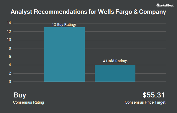 Analyst Recommendations for Wells Fargo & Company (NYSE:WFC)