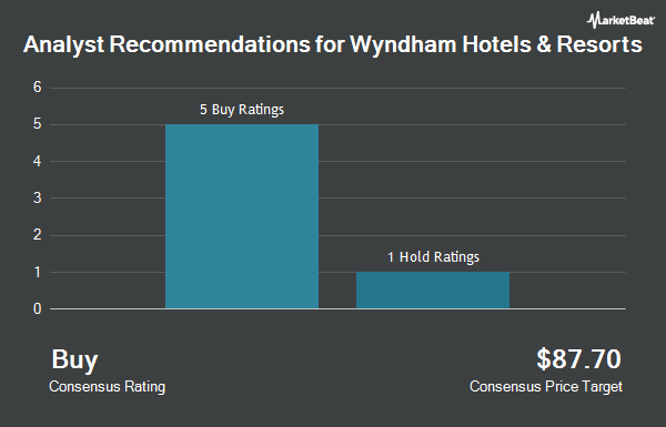Analyst Recommendations for Wyndham Hotels & Resorts (NYSE:WH)