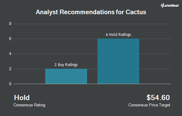 Analyst Recommendations for Cactus (NYSE:WHD)