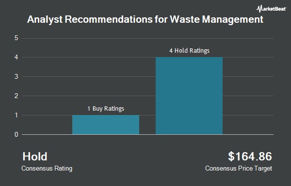 Analyst Recommendations for Waste Management (NYSE:WM)
