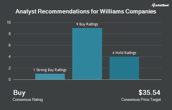 Analyst Recommendations for The Williams Companies (NYSE:WMB)