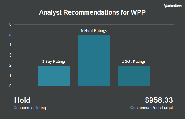 Analyst Recommendations for WPP (NYSE:WPP)