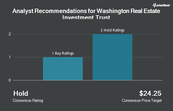 Analyst Recommendations for Washington Real Estate Investment Trust (NYSE:WRE)