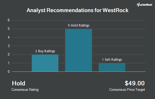 Analyst Recommendations for Westrock (NYSE:WRK)