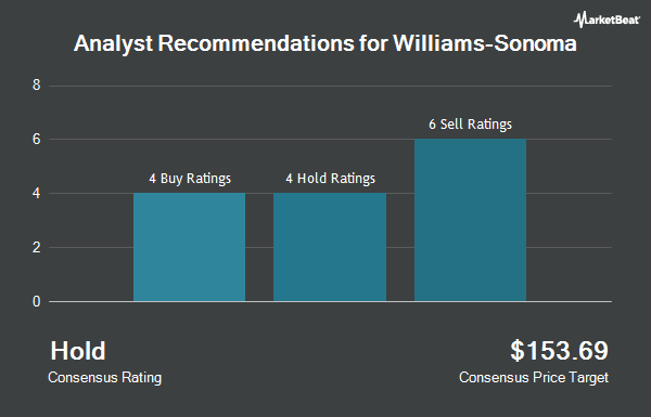 Analyst Recommendations for Williams-Sonoma (NYSE:WSM)