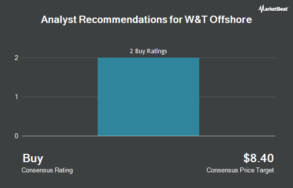 Analyst Recommendations for W&T Offshore (NYSE:WTI)