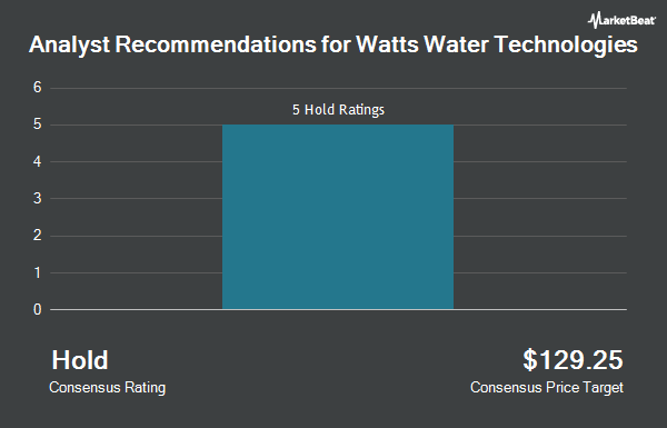 Analyst Recommendations for Watts Water Technologies (NYSE:WTS)