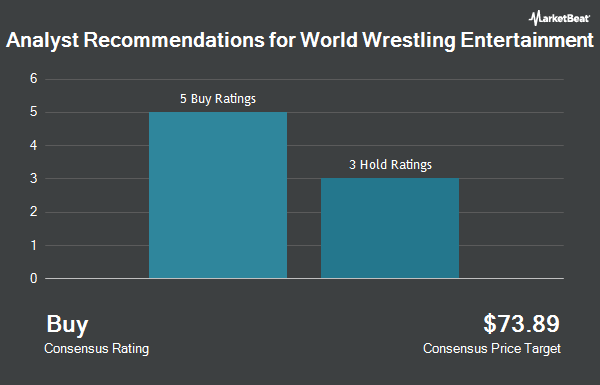 Analyst Recommendations for World Wrestling Entertainment (NYSE:WWE)