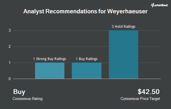 Analysts Set Weyerhaeuser Co (NYSE:WY) Price Target at