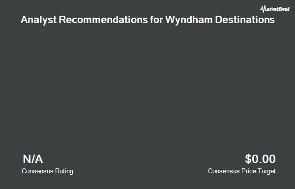 Analyst Recommendations for Wyndham Destinations (NYSE:WYND)