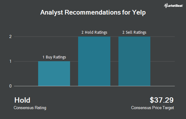 Analyst Recommendations for Yelp (NYSE:YELP)