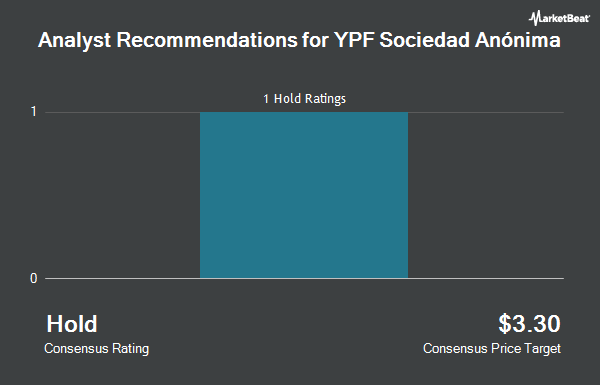 Analyst Recommendations for YPF Sociedad Anónima (NYSE:YPF)