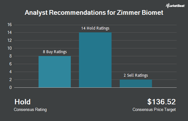 Analyst Recommendations for Zimmer Biomet (NYSE:ZBH)