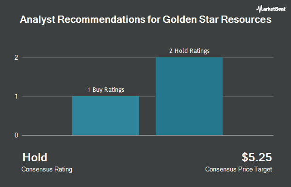 Analyst Recommendations for Golden Star Resources (NYSEAMERICAN:GSS)