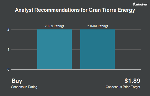 Analyst Recommendations for Gran Tierra Energy (NYSEAMERICAN:GTE)