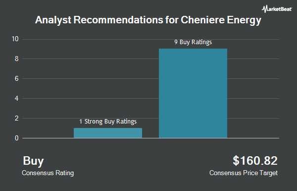 Analyst Recommendations for Cheniere Energy (NYSEAMERICAN:LNG)