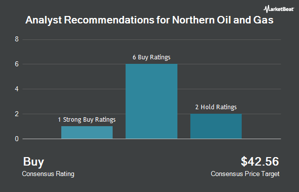 Analyst Recommendations for Northern Oil & Gas (NYSEAMERICAN:NOG)