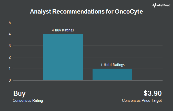 Analyst Recommendations for OncoCyte (NYSEAMERICAN:OCX)
