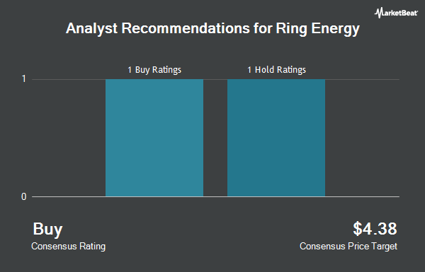 Analyst Recommendations for Ring Energy (NYSEAMERICAN:REI)