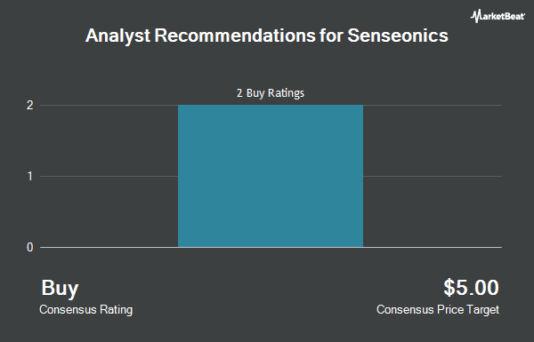Analyst Recommendations for Senseonics (NYSEAMERICAN:SENS)