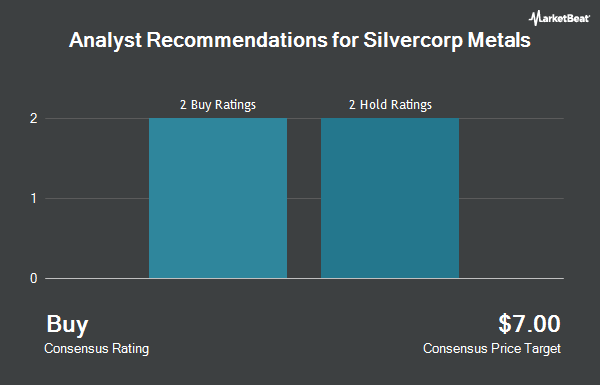 Analyst Recommendations for Silvercorp Metals (NYSEAMERICAN:SVM)
