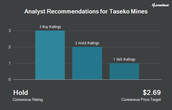 Analyst Recommendations for Taseko Mines (NYSEAMERICAN:TGB)