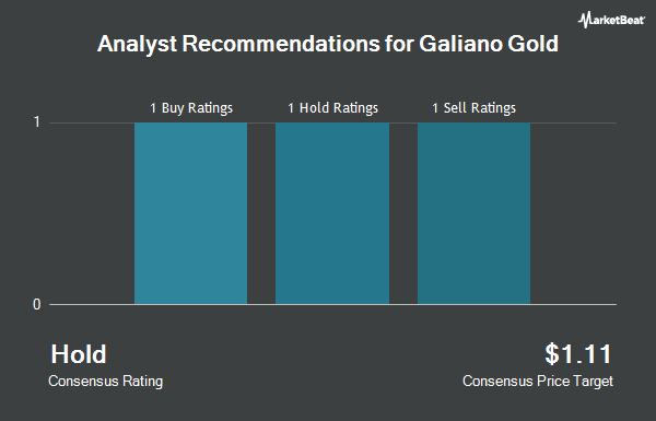 Analyst Recommendations for Galiano Gold (NYSEMKT:GAU)
