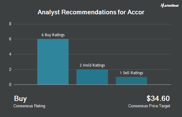 Analyst Recommendations for Accor (OTCMKTS:ACCYY)