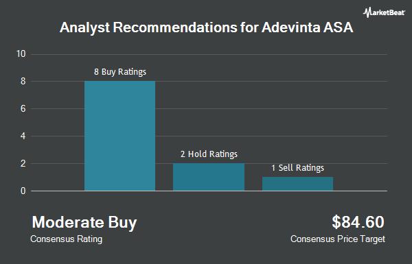 Analyst Recommendations for Adevinta ASA (OTCMKTS:ADEVF)