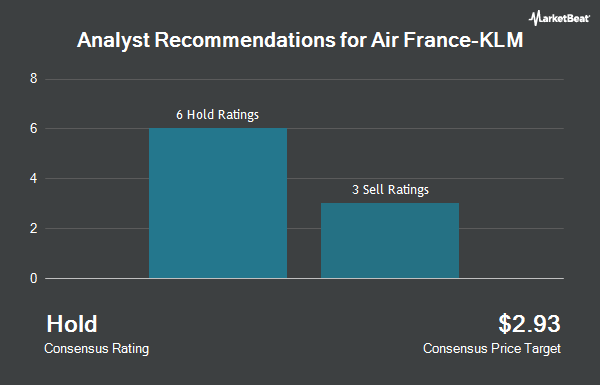 Analyst Recommendations for Air France-KLM (OTCMKTS:AFLYY)