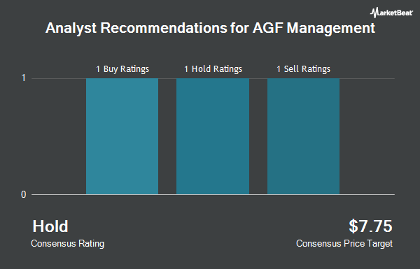 Analyst Recommendations for AGF Management (OTCMKTS:AGFMF)