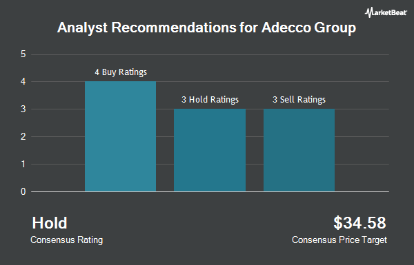 Analyst Recommendations for ADECCO GRP AG/ADR (OTCMKTS:AHEXY)
