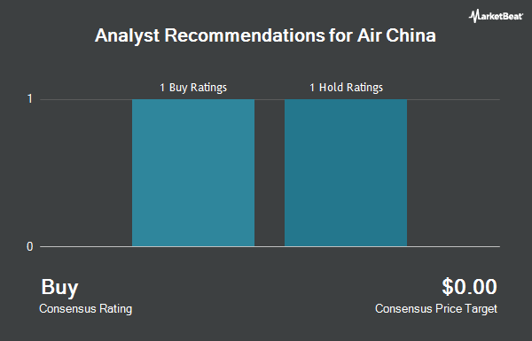 Analyst Recommendations for Air China (OTCMKTS:AIRYY)