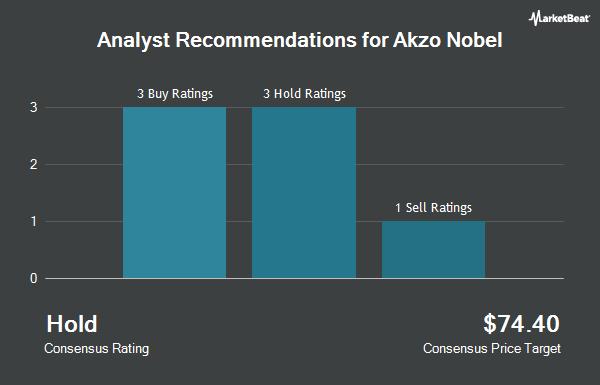 Analyst Recommendations for Akzo Nobel (OTCMKTS:AKZOY)