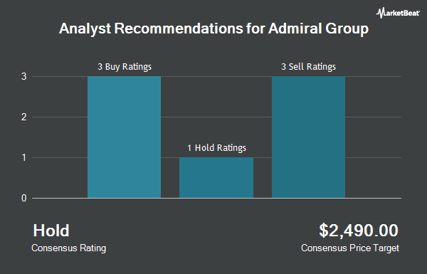 Admiral Group (OTCMKTS:AMIGY) Stock Rating Reaffirmed by ...