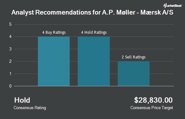 Analyst Recommendations for A P MOLLER-MAER/ADR (OTCMKTS:AMKBY)