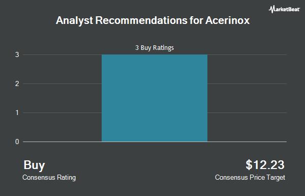 Analyst Recommendations for ACERINOX SA/ADR (OTCMKTS:ANIOY)