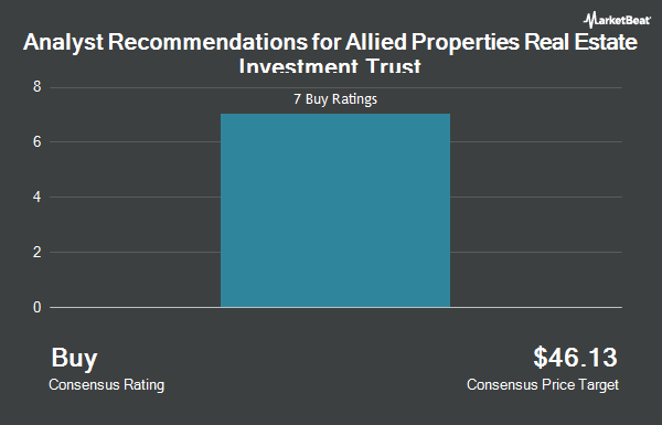 Analyst Recommendations for Allied Properties Real Estate Investment (OTCMKTS:APYRF)