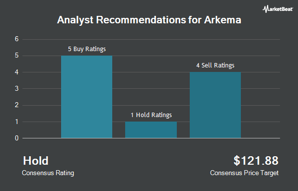 Analyst Recommendations for ARKEMA/S (OTCMKTS:ARKAY)