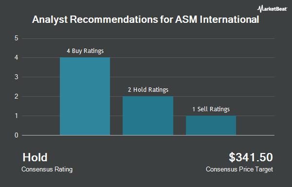Analyst Recommendations for ASM International (OTCMKTS:ASMIY)