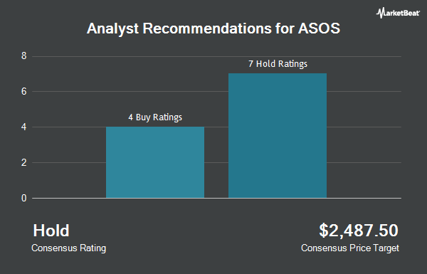 Analyst Recommendations for ASOS PLC/ADR (OTCMKTS:ASOMY)