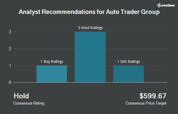Analyst Recommendations for AUTO TRADER GRP/ADR (OTCMKTS:ATDRY)