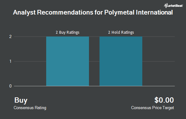 Analyst Recommendations for POLYMETAL INTL/S (OTCMKTS:AUCOY)